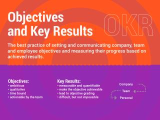 OKR - Objectives and Key Results Methodology Used by Google
