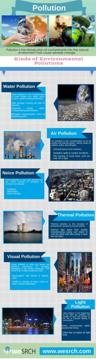 Kinds of Environmental Pollution