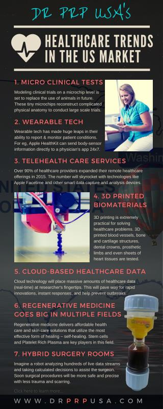 Dr. PRP USA's Healthcare Trends In The US Market
