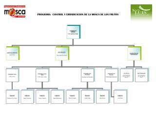 PROGRAMA:  CONTROL Y ERRADICACION DE LA MOSCA DE LOS FRUTOS