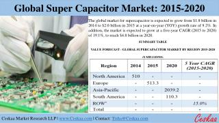 Global Supercapacitor Market to reach $4.8 billion, respectively by 2020