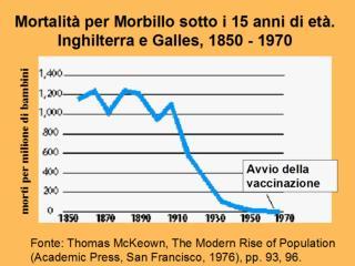 Mortalit  per Morbillo sotto i 15 anni di et . Inghilterra e Galles, 1850 - 1970