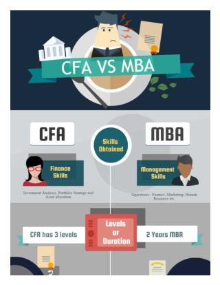 CFA vs MBA – Which is Better?