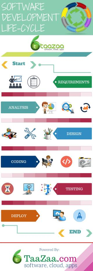 Infographic - Software Development Life Cycle