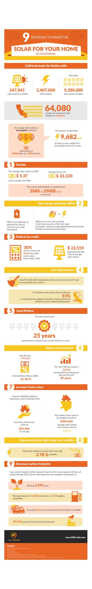 Infographic 9 Reasons to Invest in Solar Panels