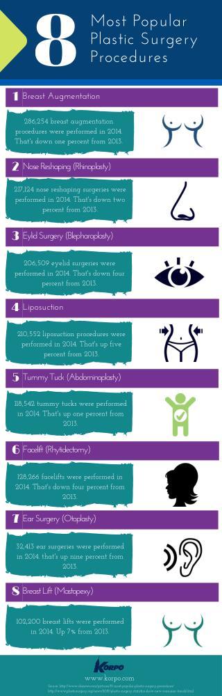 8 Most Popular Plastic Surgery Procedures