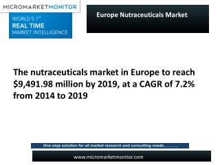 European Nutraceuticals Market report defines remarkable growth.
