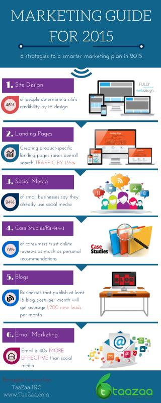 Infographic - MARKETING GUIDE FOR 2015