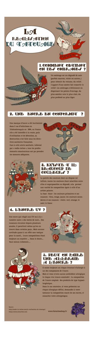 Answers to the Most Common Questions about Tattoo Realization [Infographic in French]
