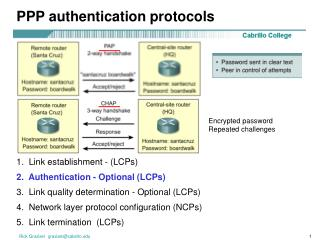 PPP authentication protocols
