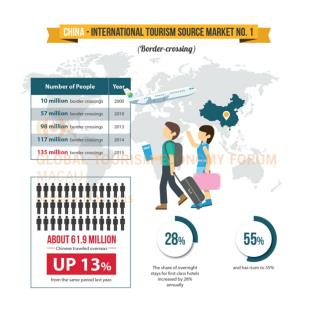 Infographic of Chinese Outbound Travel Introduced by GTEF 2015