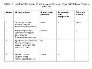 Tableau 1 : Les diff rentes classes de micro-organismes et leur risque potentiel pour l homme AFNOR