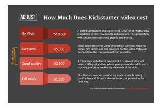 How much does the Kickstarter video cost?