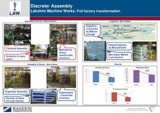 Full  Factory transformation- kaizen
