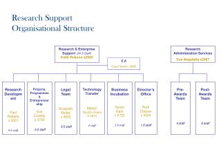 Research Support Organisational Structure