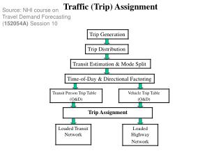 Source: NHI course on Travel Demand Forecasting 152054A Session 10