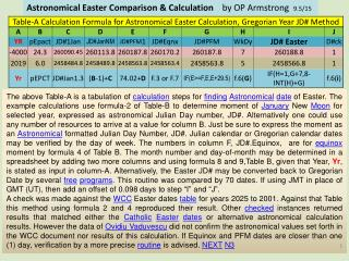 Astronomical & Catholic Easter by Julian Day Number