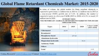 Flame Retardant Chemical Market to reach $9.8 billion by 2020
