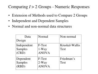 Comparing I  2 Groups - Numeric Responses
