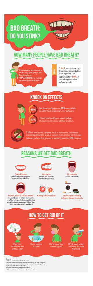 Bad Breath, Do You Stink?