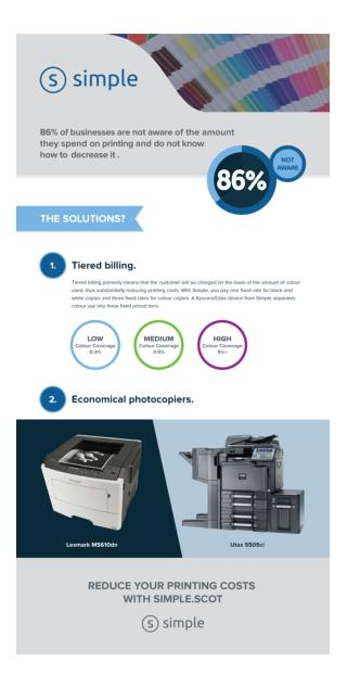86% of businesses are not aware of the amount they spend on printing