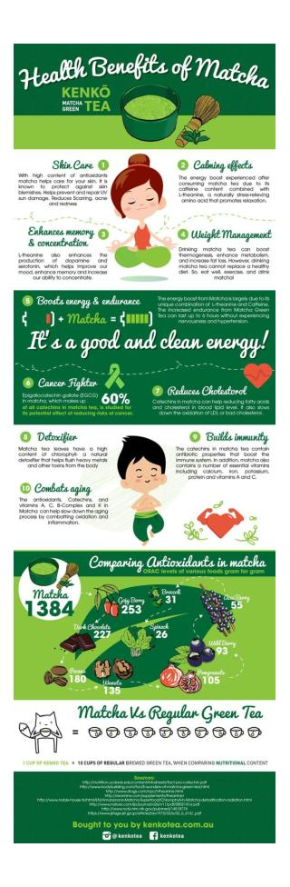 Matcha Green Tea Health benefits Infographic by kenkotea.com.au