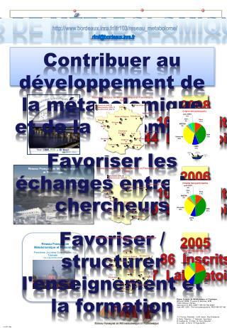 2005 86  Inscrits 27  Laboratoires