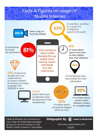 Facts & Figures on usage of Mobile Internet