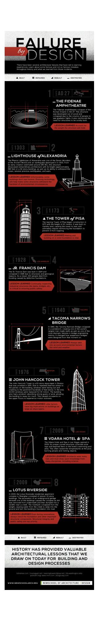 Failure by Design: An infographic about architectural blunders
