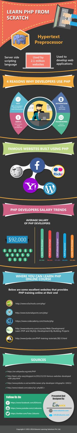 Learn PHP From Scratch Online! Enroll Now! ONLY $49! Use Coupon Code to avail 70% OFF!!
