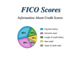 FICO Scores | Nova Home Loans