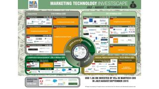 Marketing Technology Investments July - September 2015 : MTA