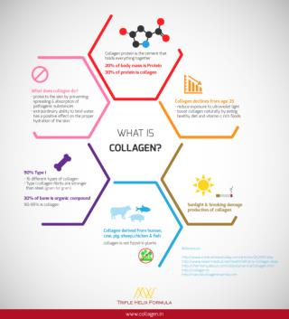 what is collagen good for