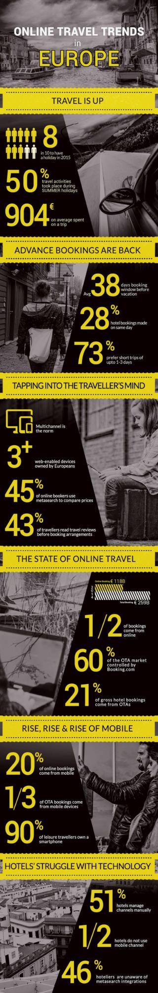 Online Travel Trends in Europe 2015