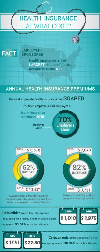 Health Insurance At What Cost?