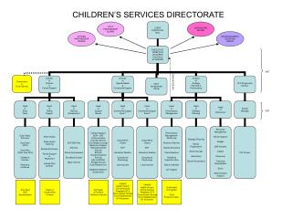 CHILDREN S SERVICES DIRECTORATE