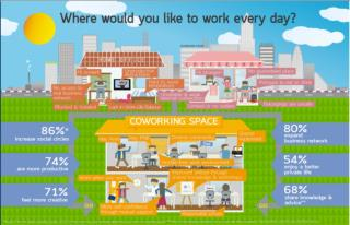 Coworking Infographic.