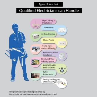 Jobs that an Electrician can Handle - Infographic
