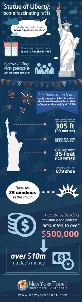 Statue of Liberty: Some Fascinating Facts