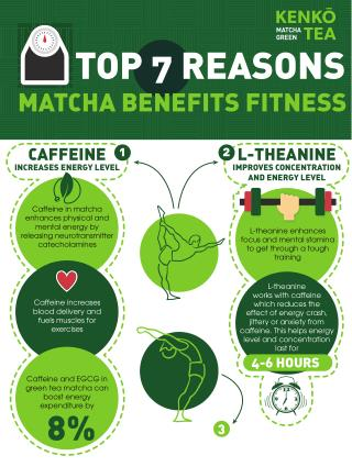 Top 7 Reasons Matcha Benefits Fitness