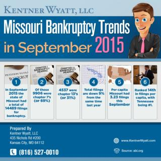 Missouri Bankruptcy Trends By Kansas City Bankruptcy Lawyers