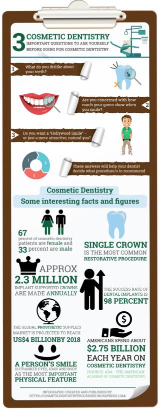 Cosmetic Dentistry Procedure Infographic