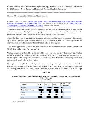 Global Coated Flat Glass Market