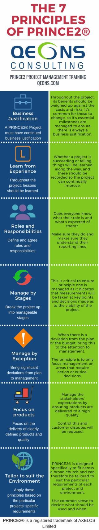 The 7 Principles of PRINCE2