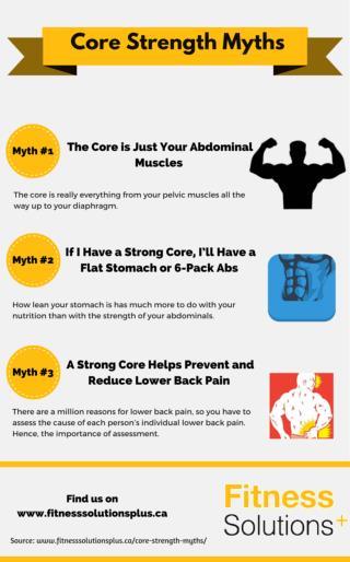 Core Strength Myths