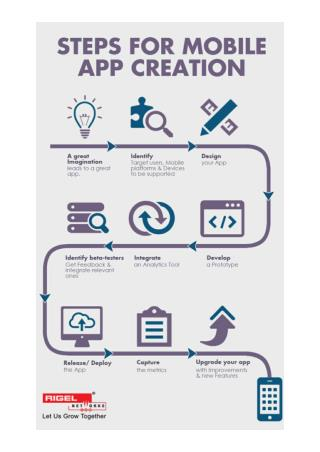 Steps for Mobile Application Development
