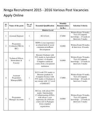 Nrega Recruitment 2015 - 2016 Various Post Vacancies Apply Online