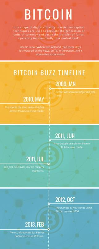 Bitcoin Timeline