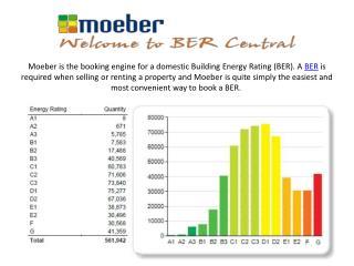 BER Certificate