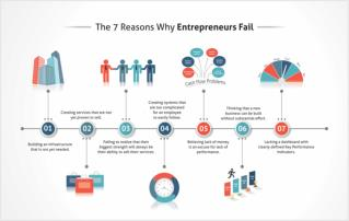 The 7 Reasons Why Entrepreneurs Fail